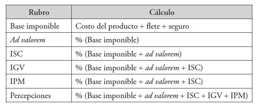 C mo calcular los aranceles e impuestos de importaci n - Calculo de impuestos al comercio exterior ...