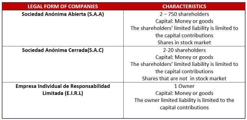 Legal form of companies Peru
